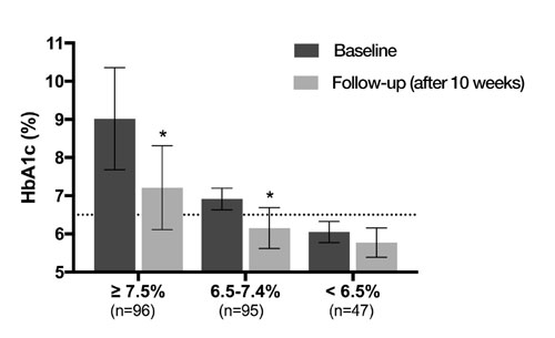 HbAc1 decreases after 10-week ketogenic intervention